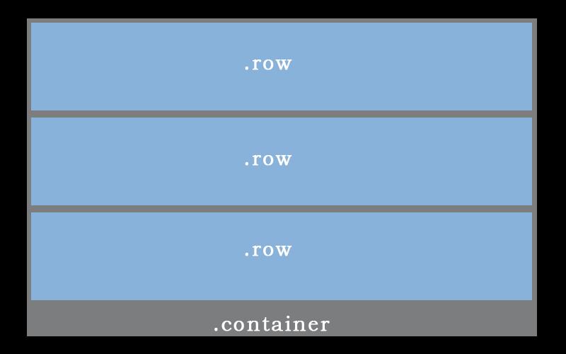 bootstrap-grid-sistem-row